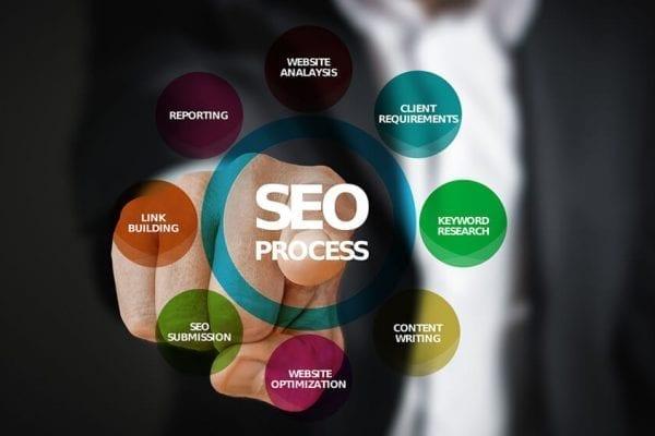 Seo – search engine optimization uma ferramenta para o sucesso do seu negócio